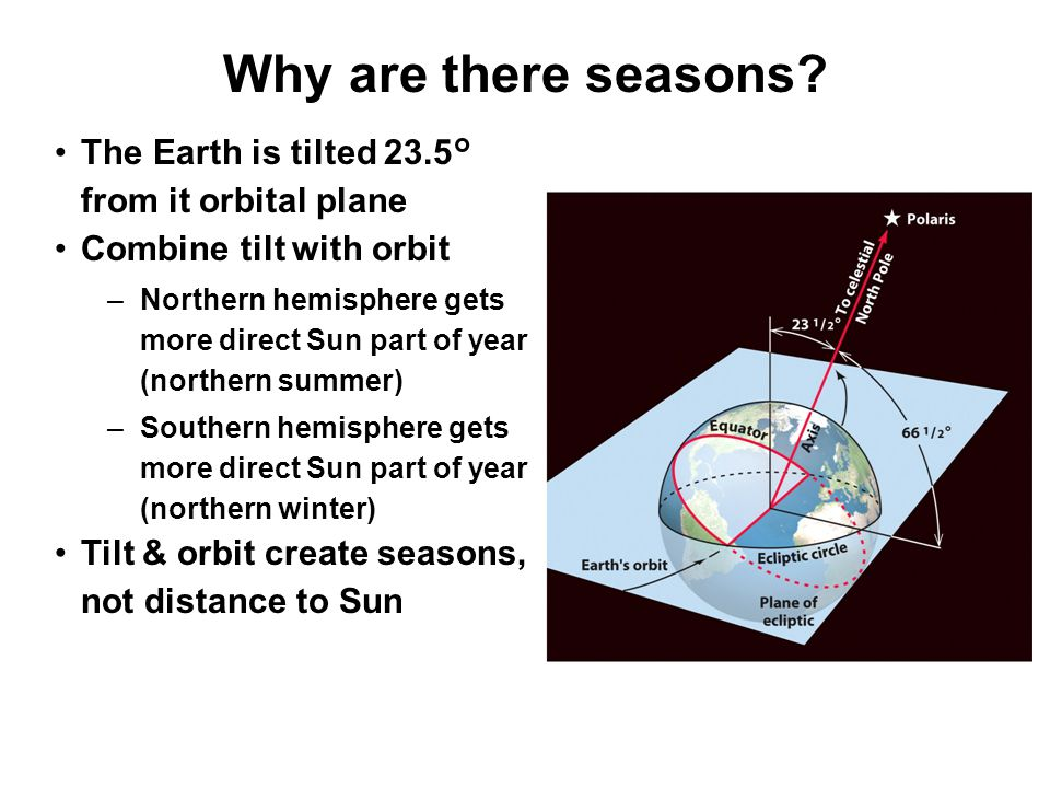 Why are there seasons The Earth is tilted 23.5° from it orbital plane