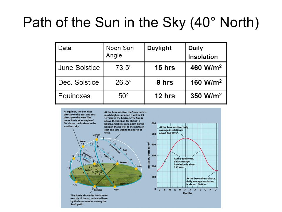 Path of the Sun in the Sky (40° North)
