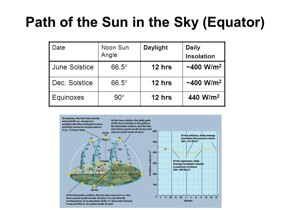 Path of the Sun in the Sky (Equator)