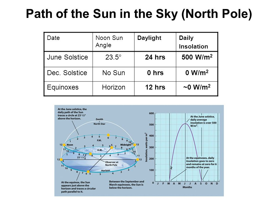 Path of the Sun in the Sky (North Pole)