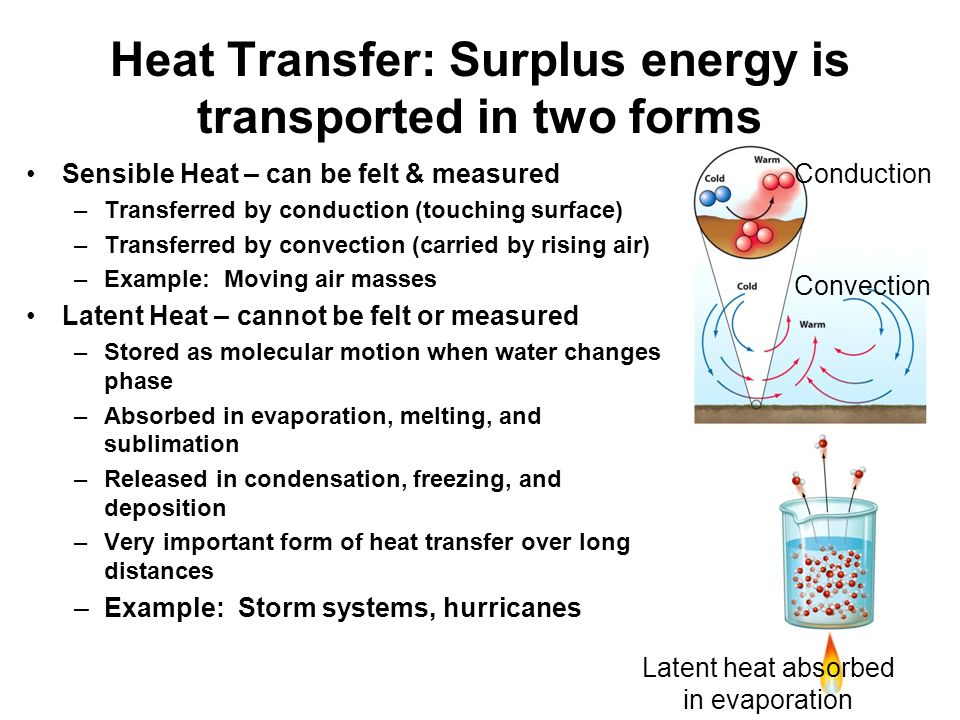Heat Transfer: Surplus energy is transported in two forms