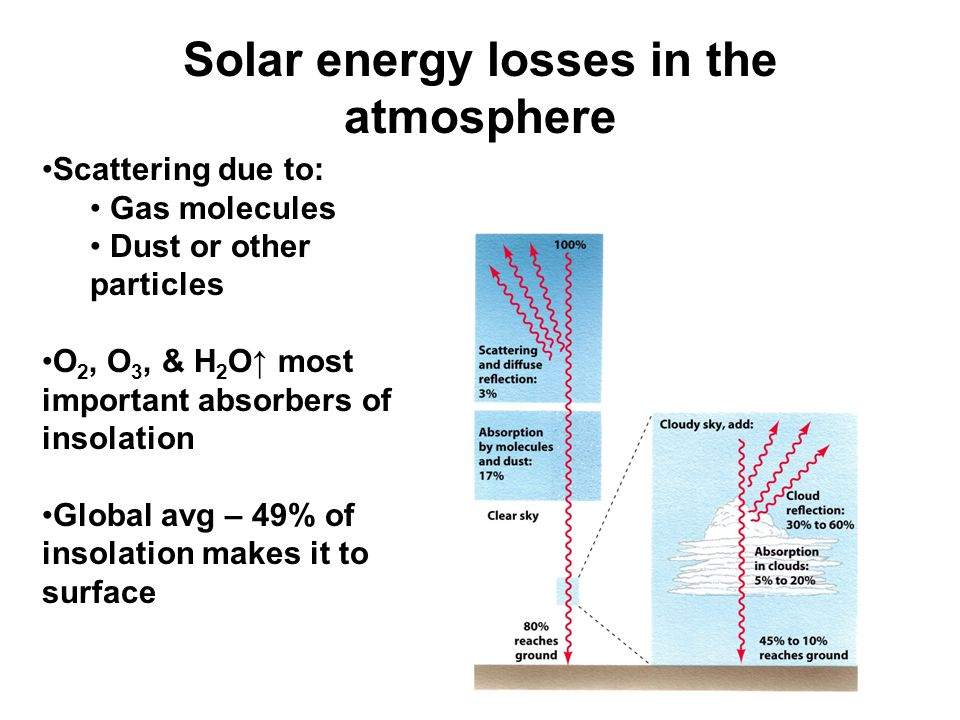 Solar energy losses in the atmosphere