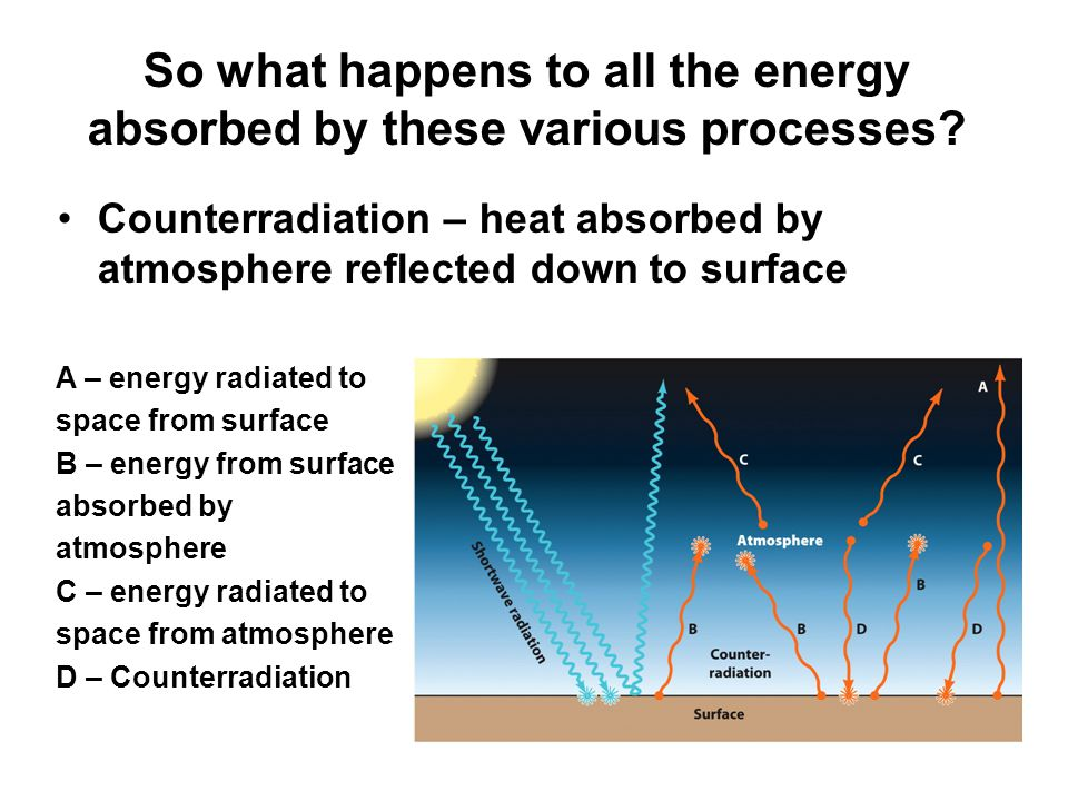 So what happens to all the energy absorbed by these various processes