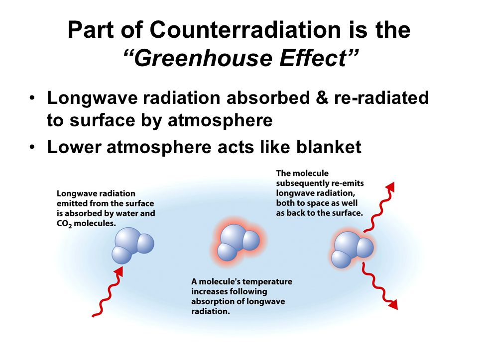 Part of Counterradiation is the Greenhouse Effect