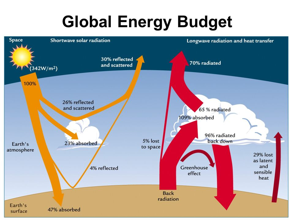 Global Energy Budget Energy balanced for each level: surface, atmosphere, & space