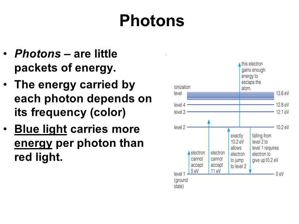 Photons Photons – are little packets of energy.
