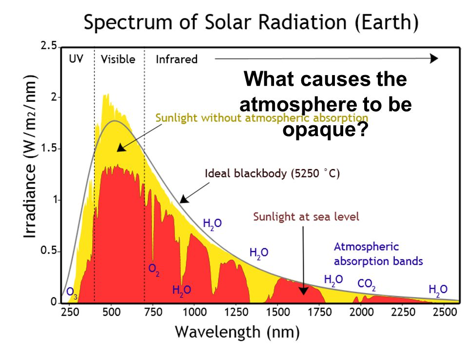 What causes the atmosphere to be opaque
