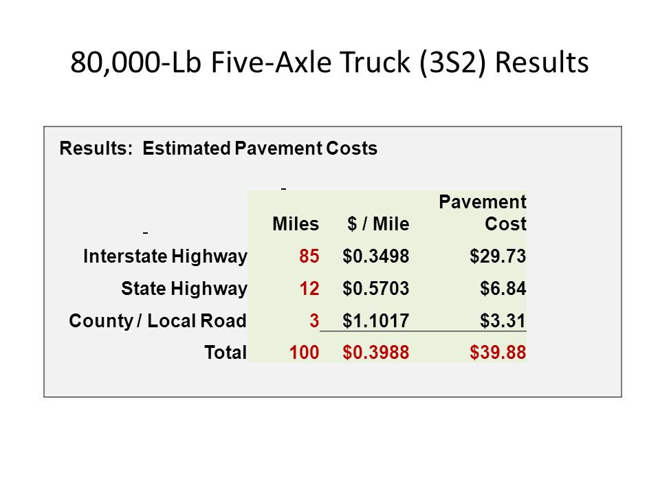 80,000-Lb Five-Axle Truck (3S2) Results