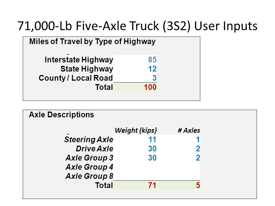71,000-Lb Five-Axle Truck (3S2) User Inputs