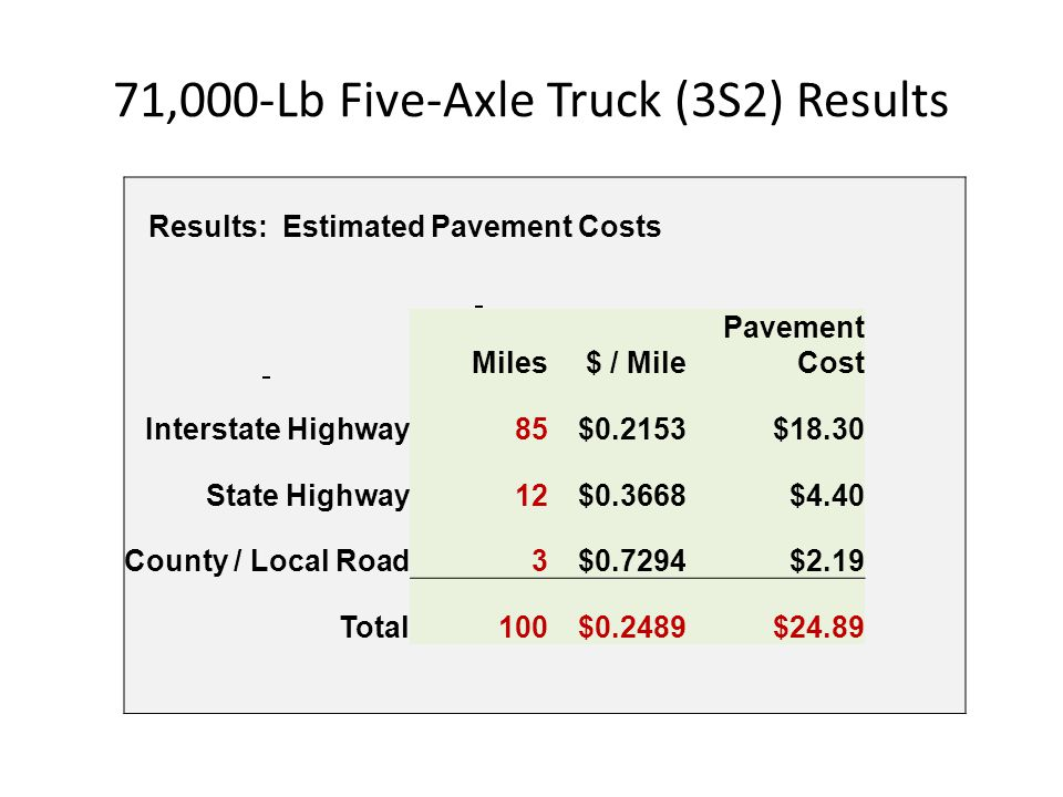 71,000-Lb Five-Axle Truck (3S2) Results