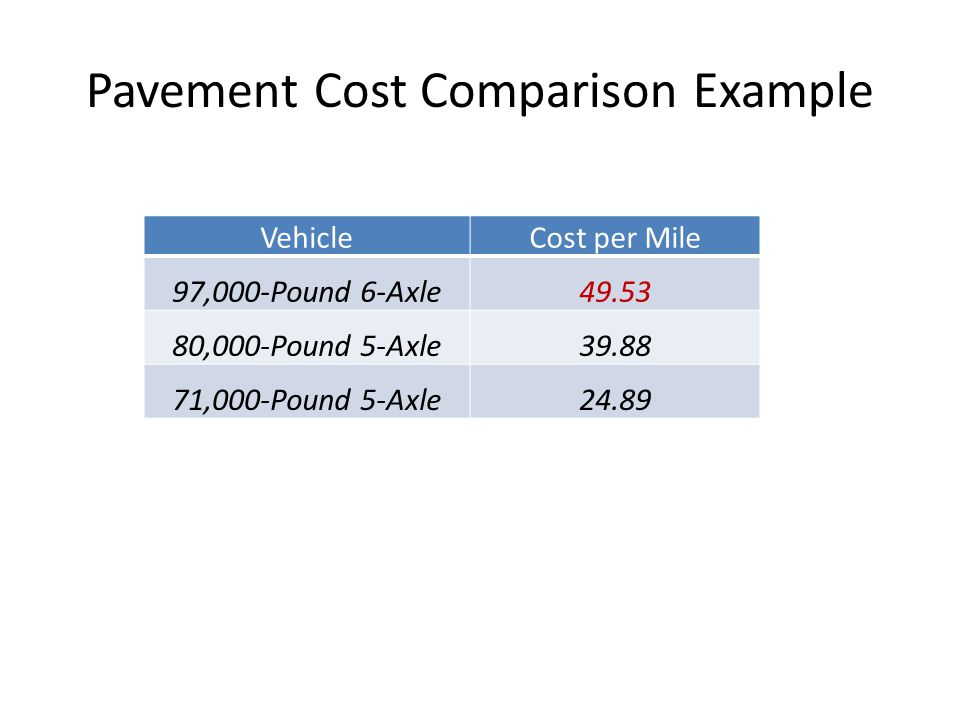 Pavement Cost Comparison Example