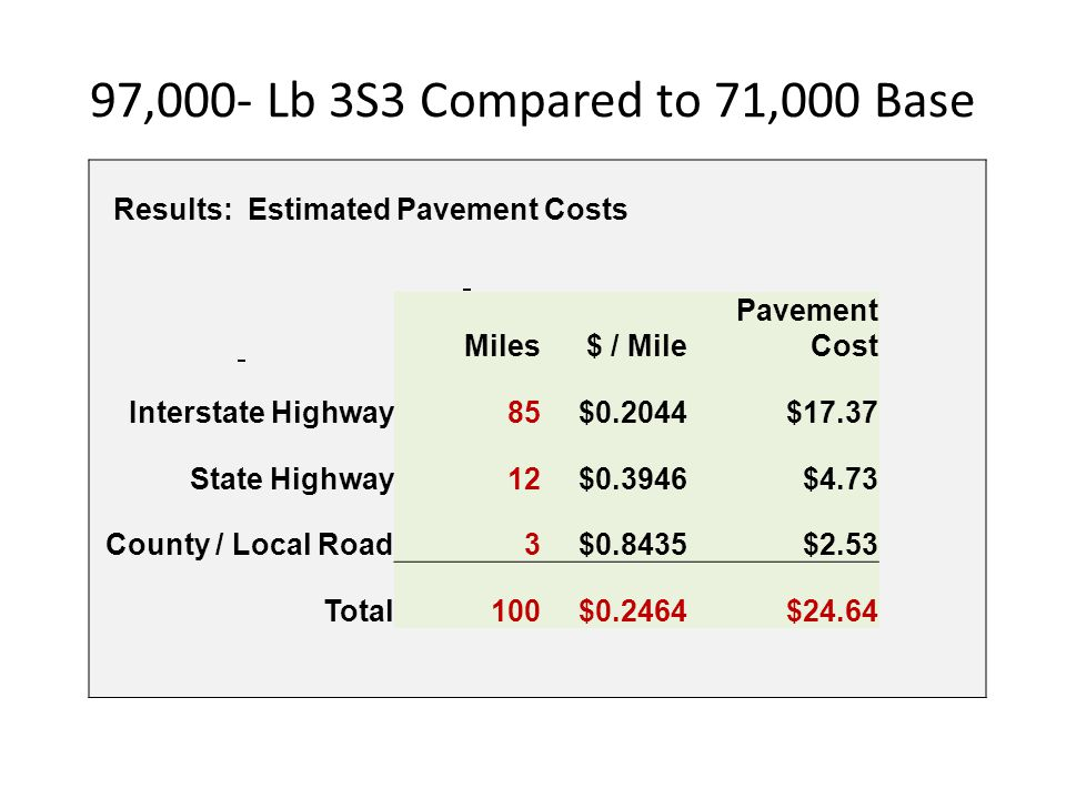 97,000- Lb 3S3 Compared to 71,000 Base Results: Estimated Pavement Costs. Miles. $ / Mile. Pavement Cost.