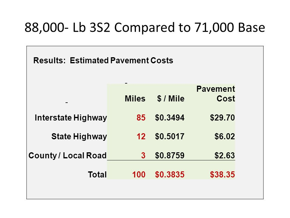 88,000- Lb 3S2 Compared to 71,000 Base Results: Estimated Pavement Costs. Miles. $ / Mile. Pavement Cost.