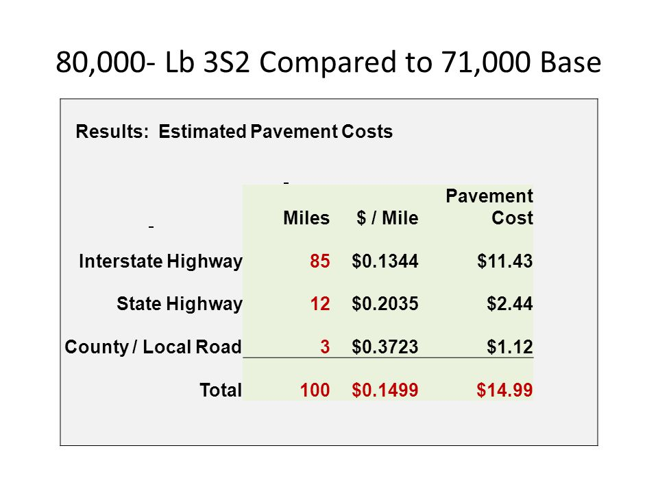 80,000- Lb 3S2 Compared to 71,000 Base Results: Estimated Pavement Costs. Miles. $ / Mile. Pavement Cost.