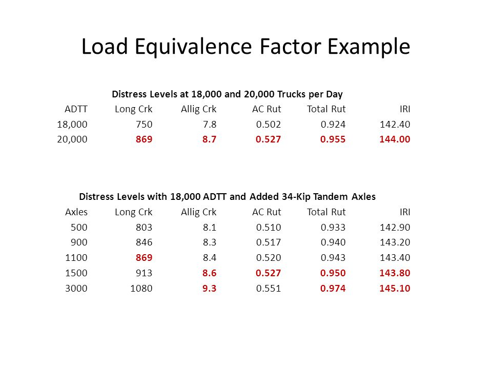 Load Equivalence Factor Example