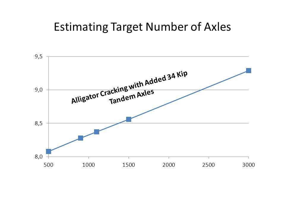 Estimating Target Number of Axles