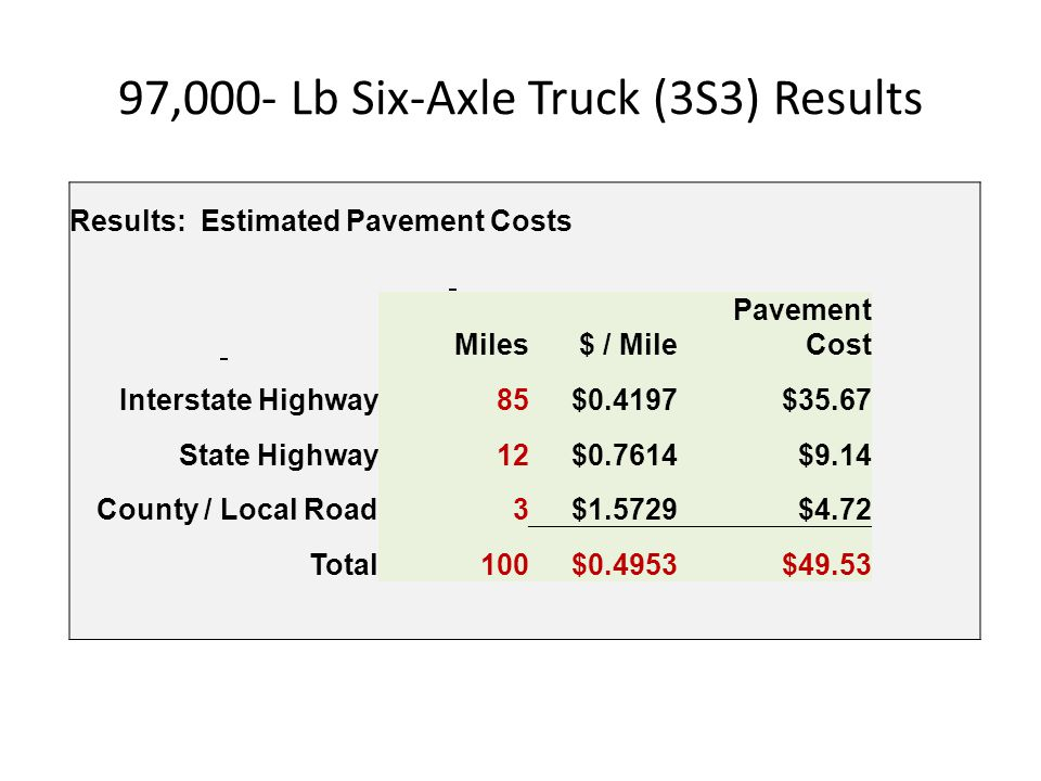97,000- Lb Six-Axle Truck (3S3) Results