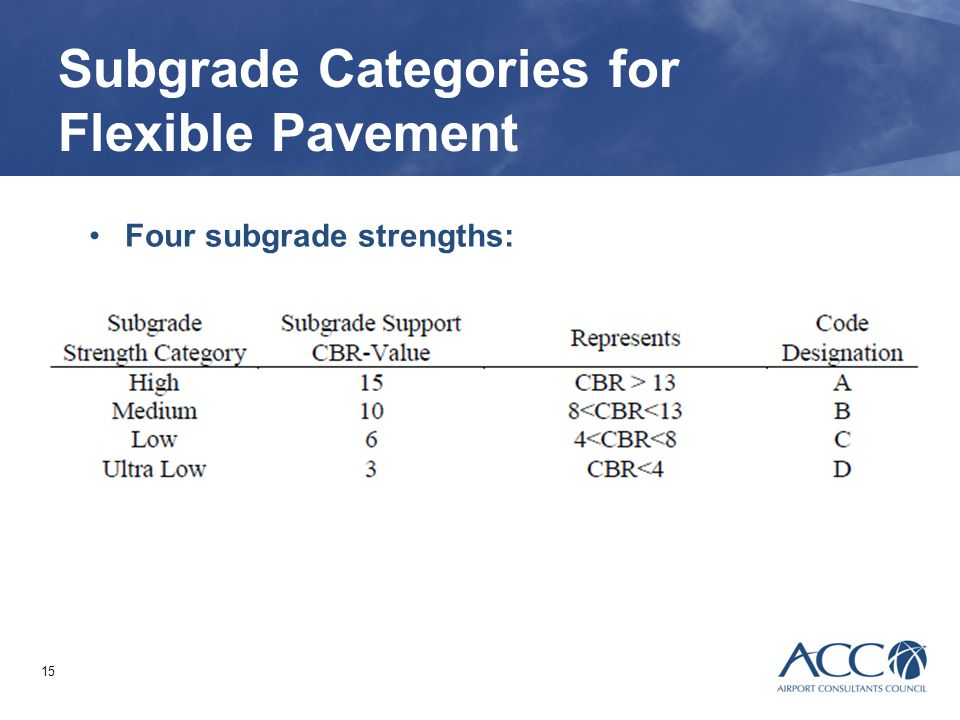 Subgrade Categories for Flexible Pavement