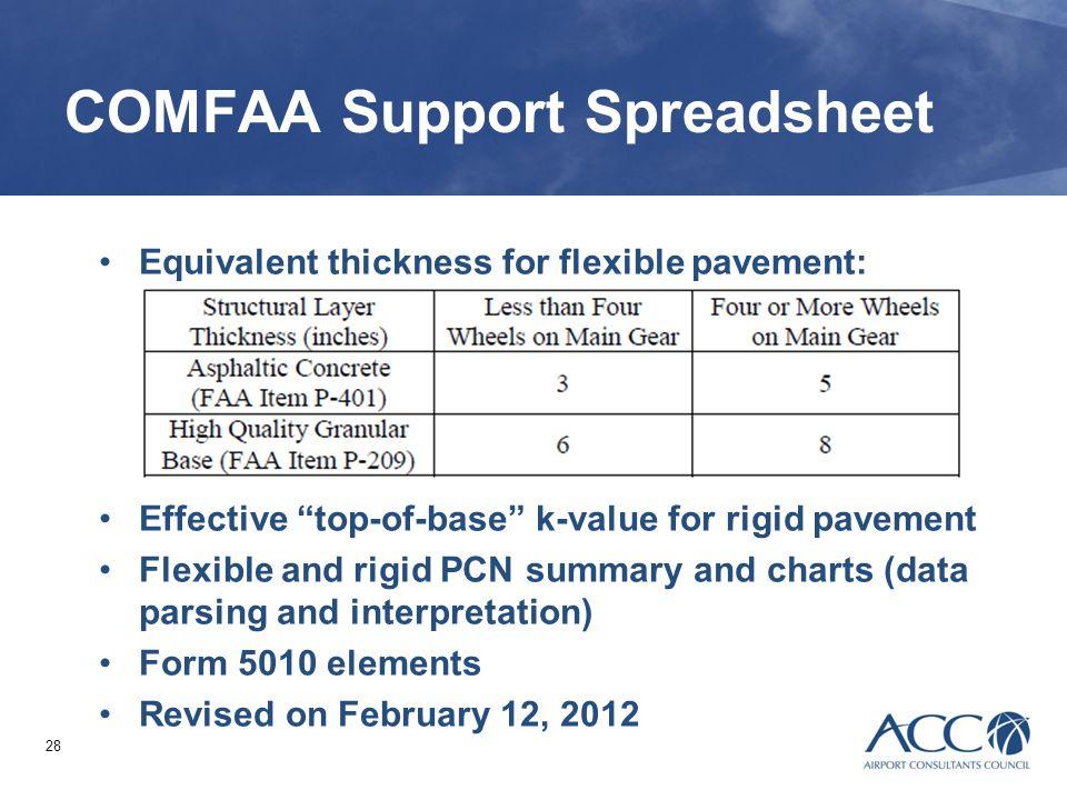 COMFAA Support Spreadsheet
