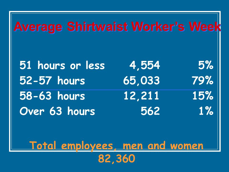 Average Shirtwaist Worker's Week Total employees, men and women 82,360