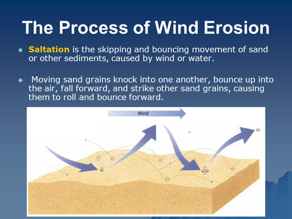 The Process of Wind Erosion