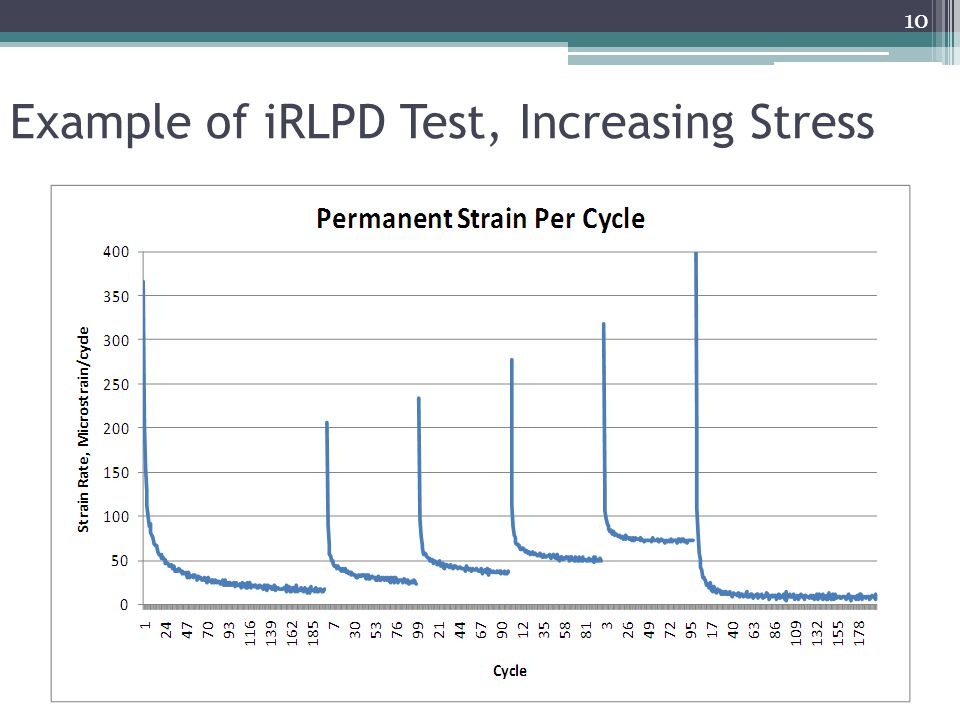 Example of iRLPD Test, Increasing Stress