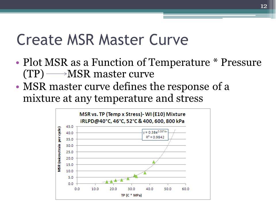 Create MSR Master Curve