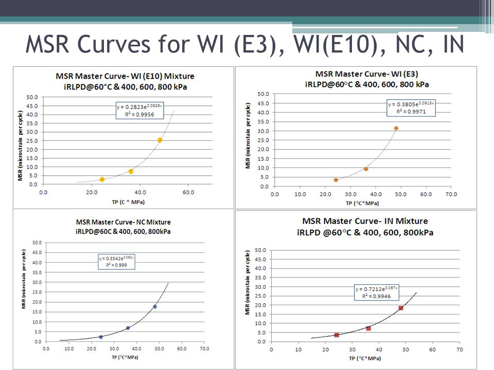 MSR Curves for WI (E3), WI(E10), NC, IN