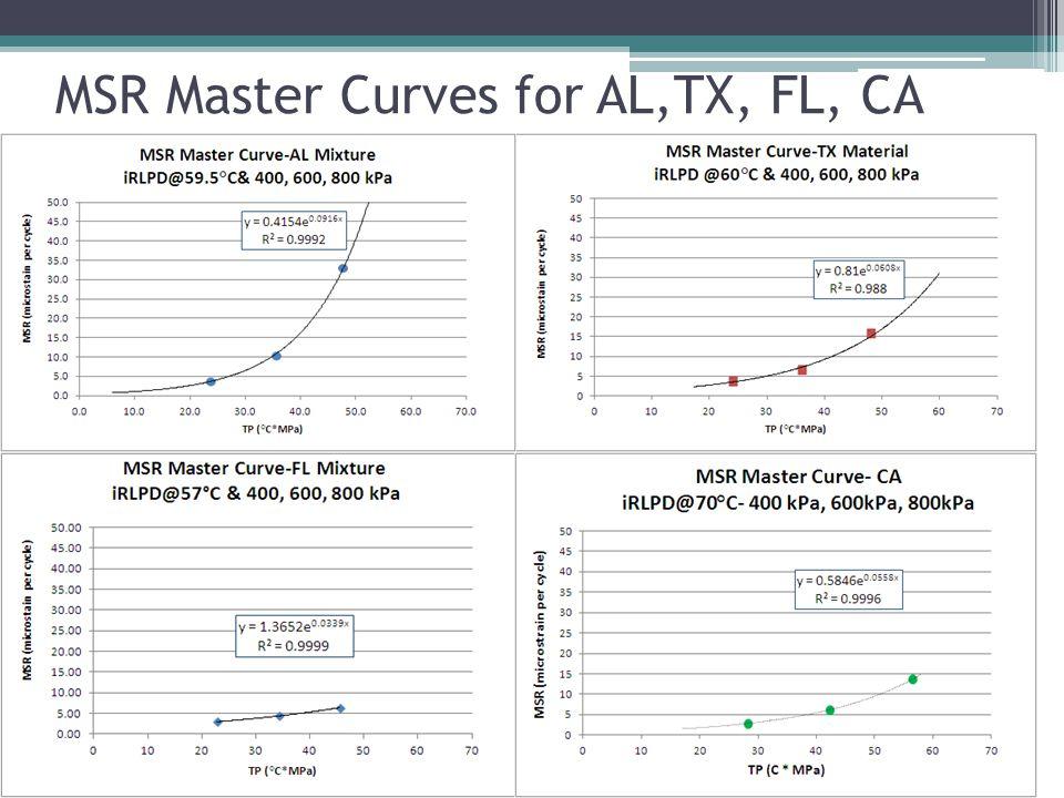 MSR Master Curves for AL,TX, FL, CA
