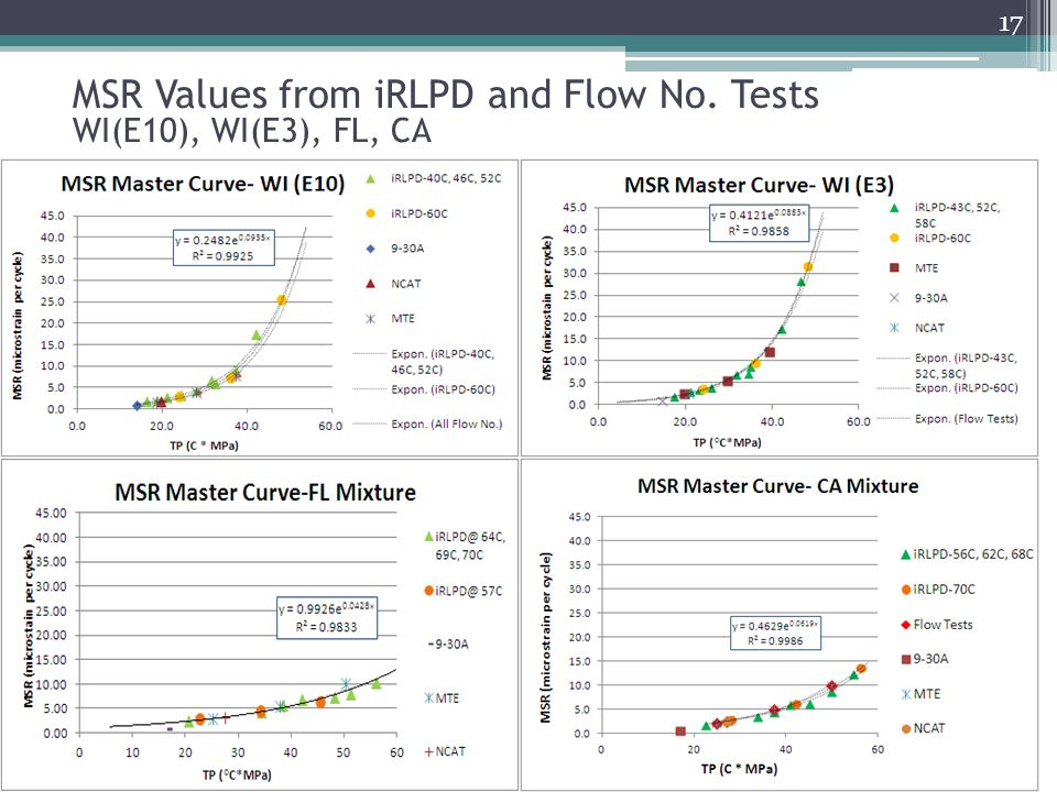 MSR Values from iRLPD and Flow No. Tests WI(E10), WI(E3), FL, CA
