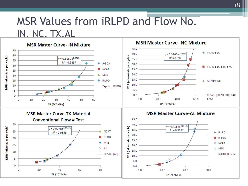 MSR Values from iRLPD and Flow No. IN, NC, TX,AL