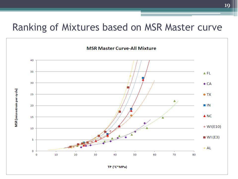 Ranking of Mixtures based on MSR Master curve