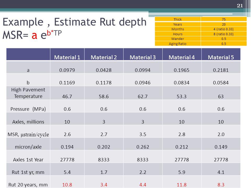 Example , Estimate Rut depth MSR= a eb*TP