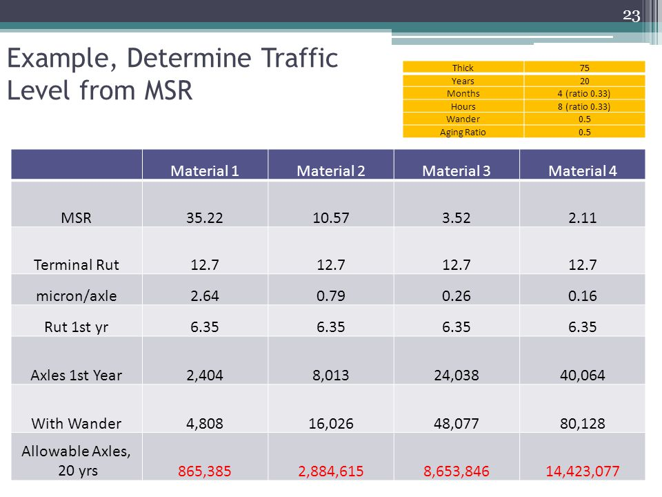 Example, Determine Traffic Level from MSR