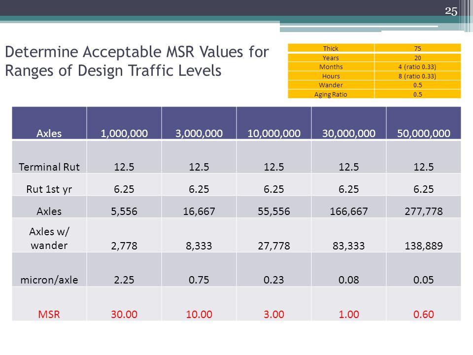 Determine Acceptable MSR Values for Ranges of Design Traffic Levels