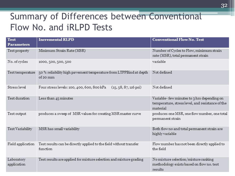 Summary of Differences between Conventional Flow No. and iRLPD Tests