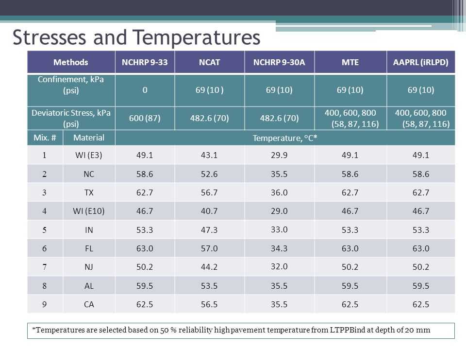 Stresses and Temperatures