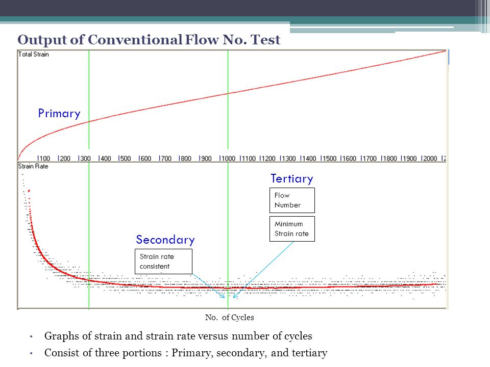 RLPD Parameters Output of Conventional Flow No. Test Primary Tertiary