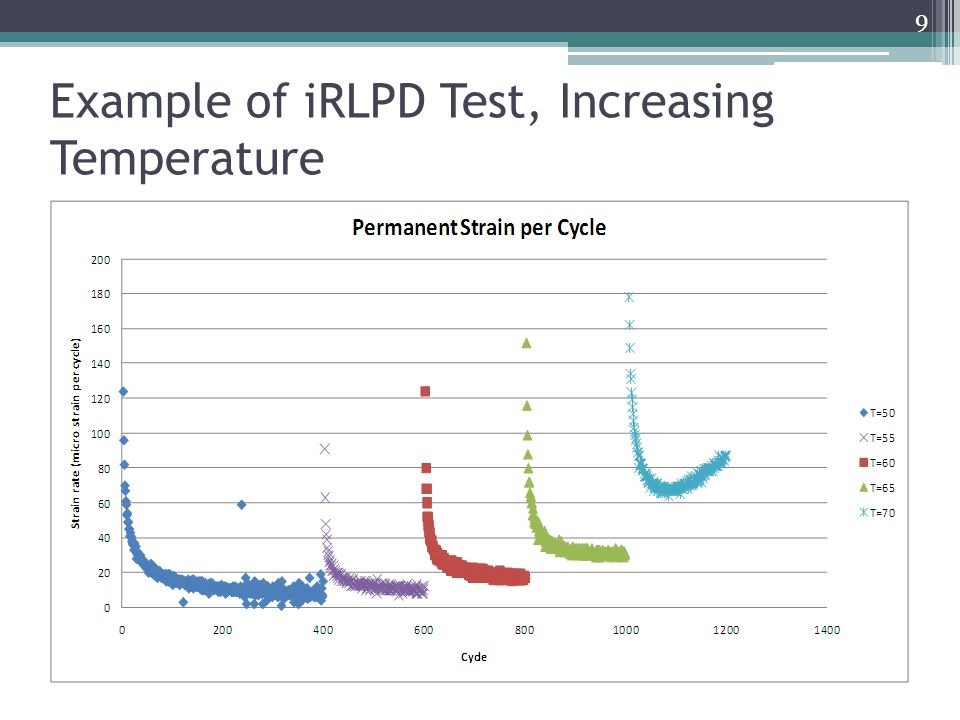 Example of iRLPD Test, Increasing Temperature