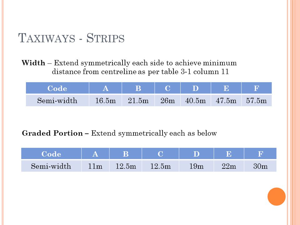 Taxiways - Strips Width – Extend symmetrically each side to achieve minimum. distance from centreline as per table 3-1 column 11.