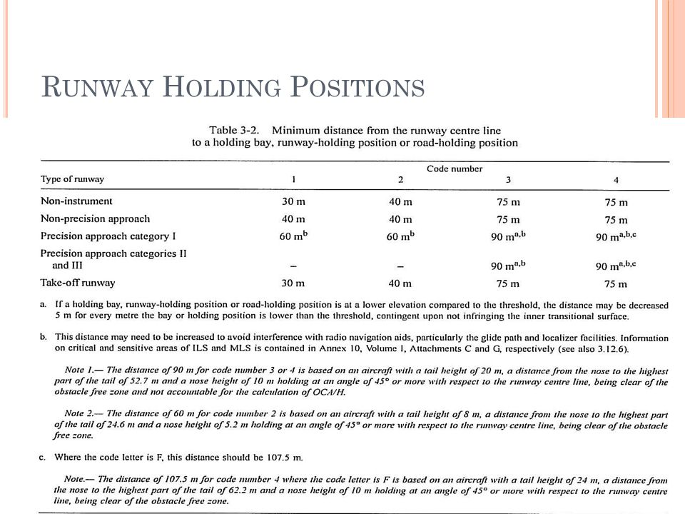 Runway Holding Positions