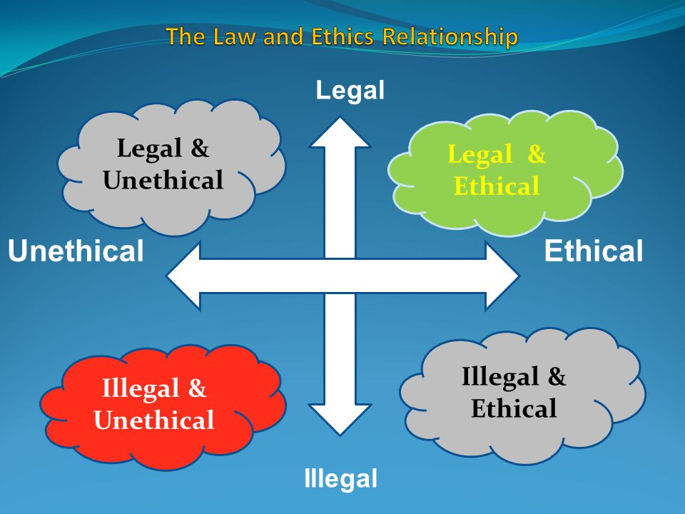 The Law and Ethics Relationship