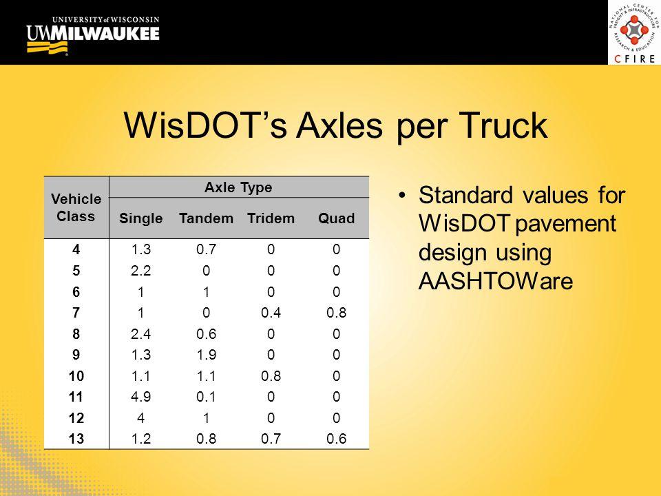 WisDOT's Axles per Truck