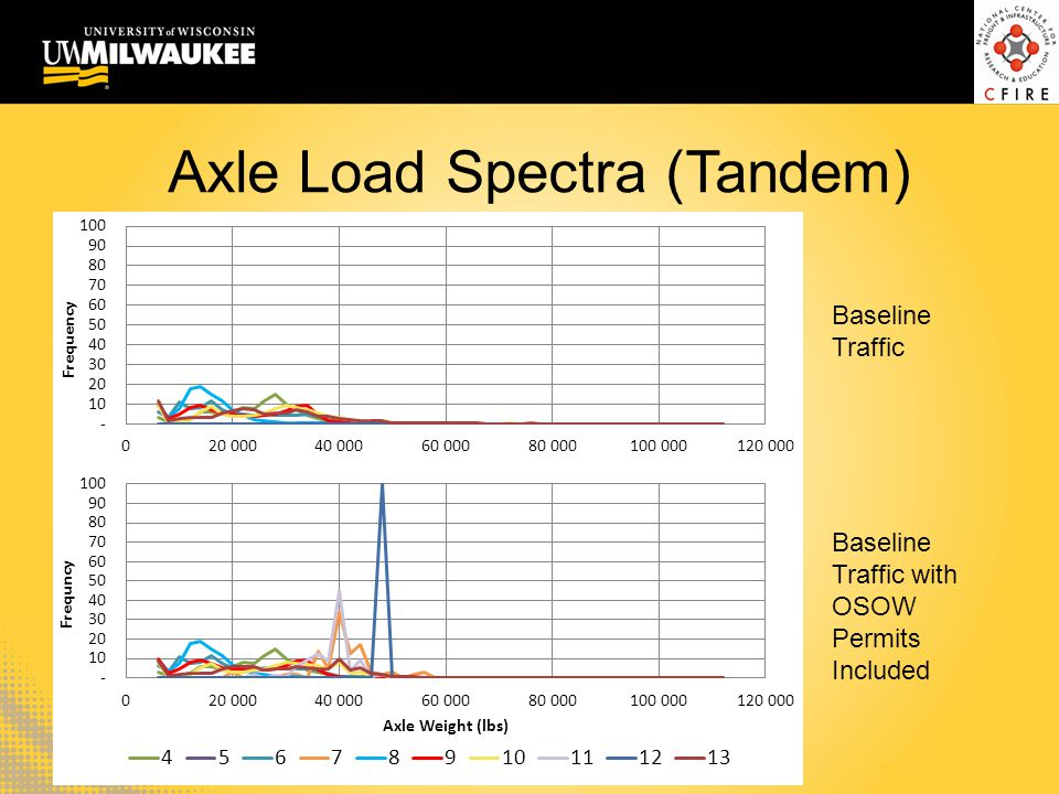 Axle Load Spectra (Tandem)