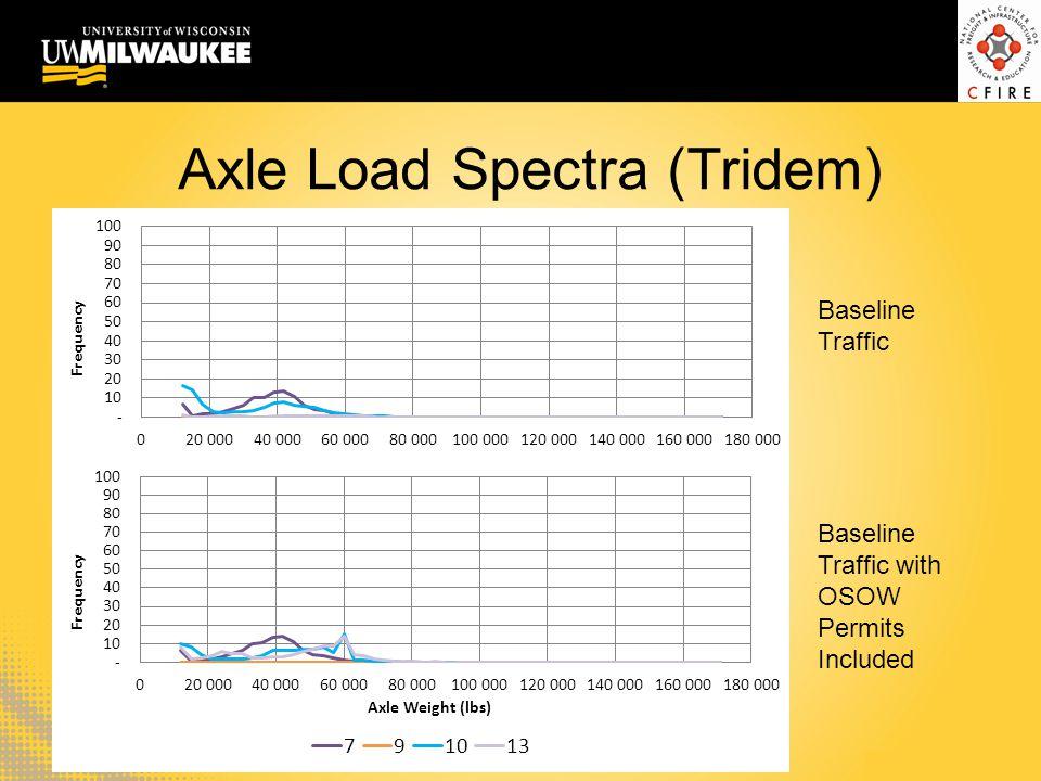 Axle Load Spectra (Tridem)