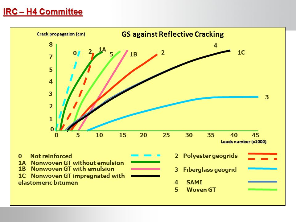 GS against Reflective Cracking