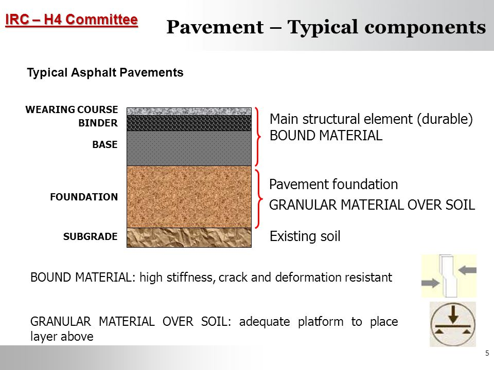 Pavement – Typical components