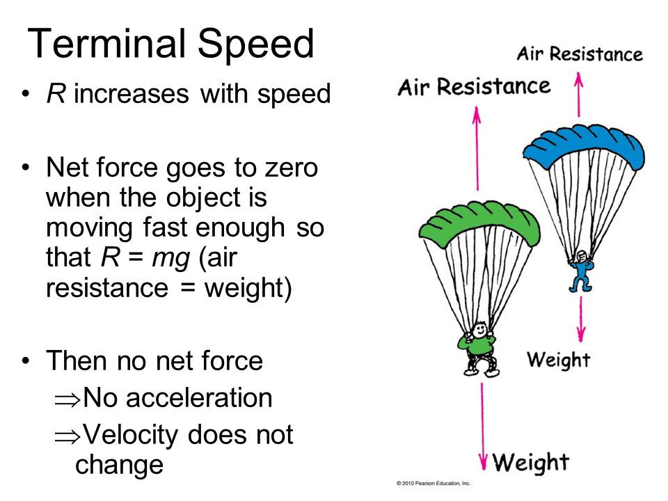 Terminal Speed R increases with speed