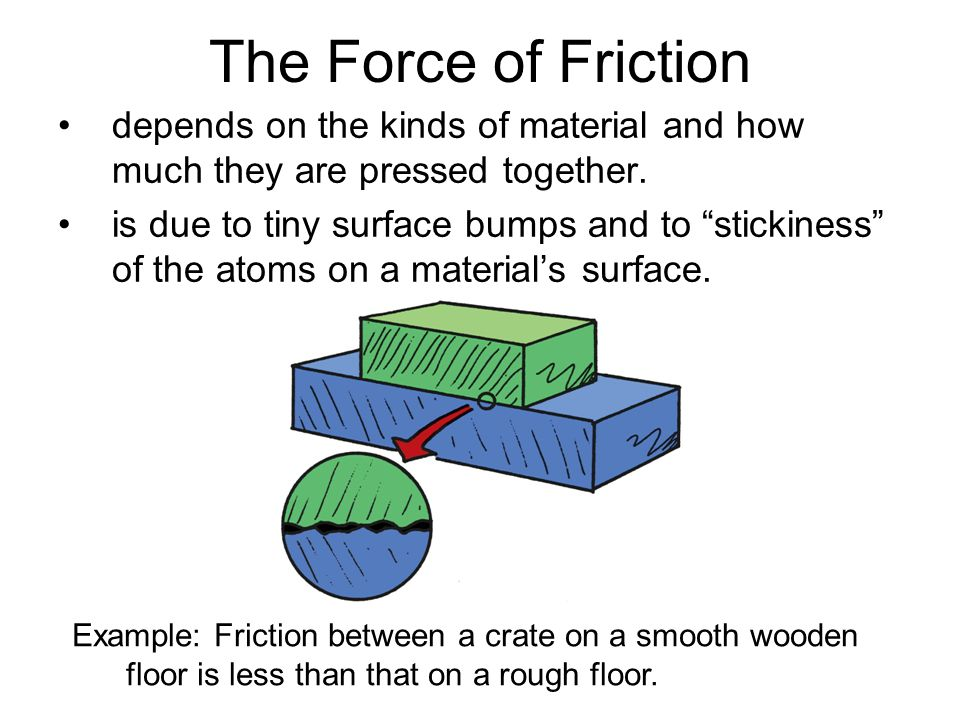 The Force of Friction depends on the kinds of material and how much they are pressed together.