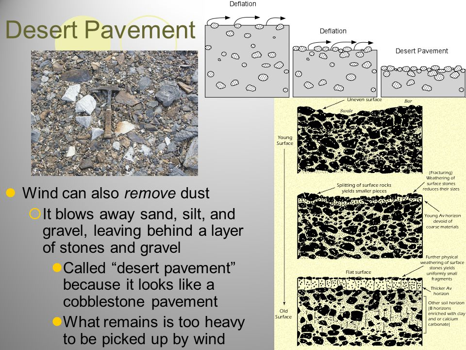 Desert Pavement Wind can also remove dust
